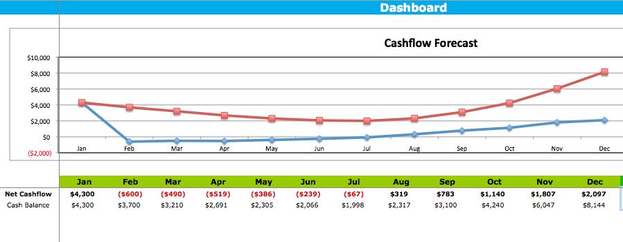cash flow dashboard