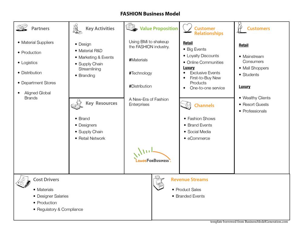 Future Business Models Markets The Newerabiz Blog