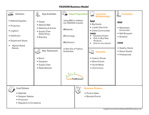 Fashion Boutique Business Model