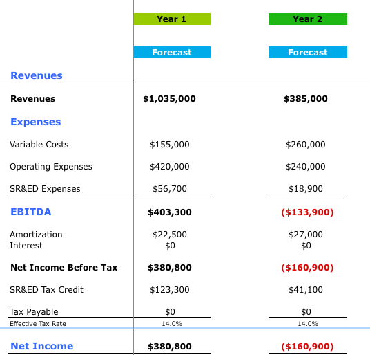 Help with business plan financials